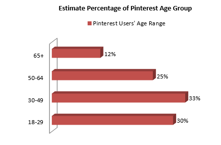 Estimate Percentage of Pinterest Age Group